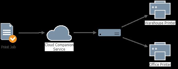 CloudCompanionPrintingArchitecture.png